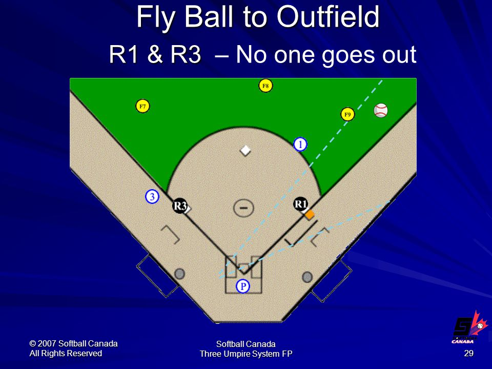 © 2007 Softball Canada All Rights Reserved Softball Canada Three Umpire System FP 29 Fly Ball to Outfield R1 & R3 Fly Ball to Outfield R1 & R3 – No one goes out