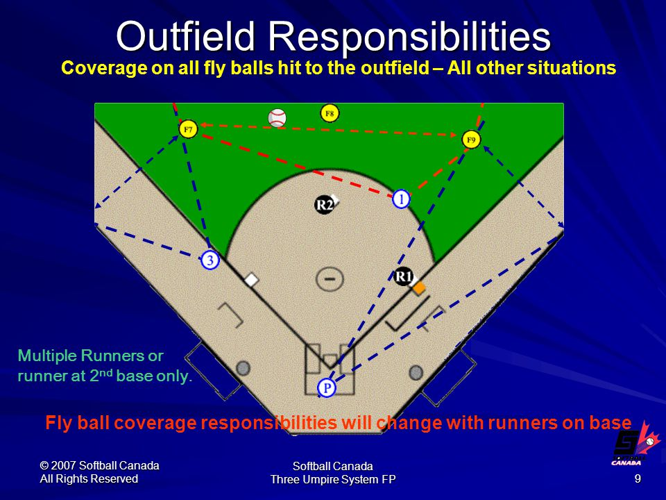 © 2007 Softball Canada All Rights Reserved Softball Canada Three Umpire System FP 9 Outfield Responsibilities Coverage on all fly balls hit to the outfield – All other situations Multiple Runners or runner at 2 nd base only.