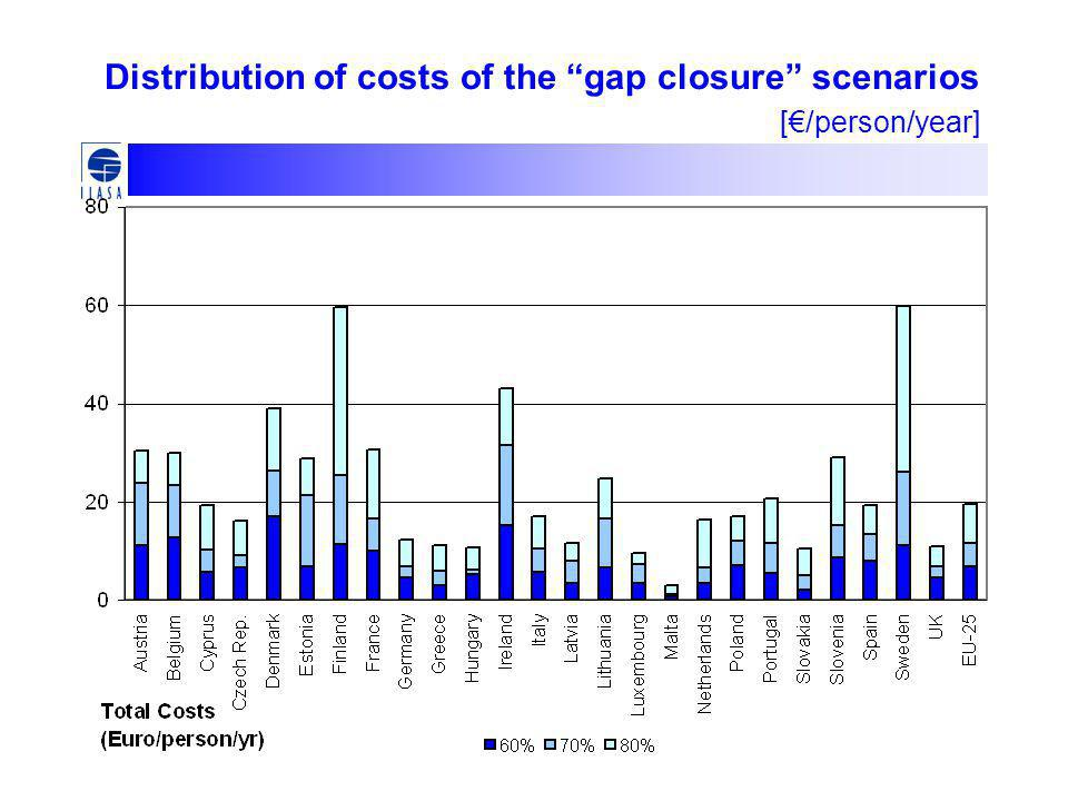 Distribution of costs of the gap closure scenarios [€/person/year]