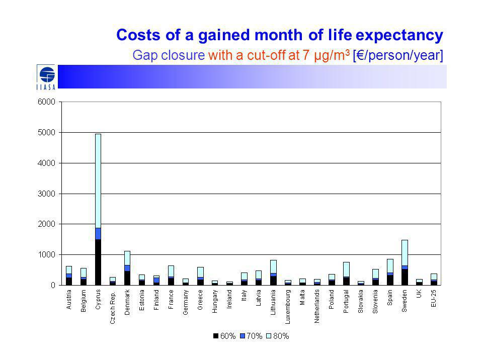 Costs of a gained month of life expectancy Gap closure with a cut-off at 7 μg/m 3 [€/person/year]