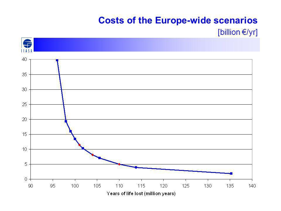 Costs of the Europe-wide scenarios [billion €/yr]