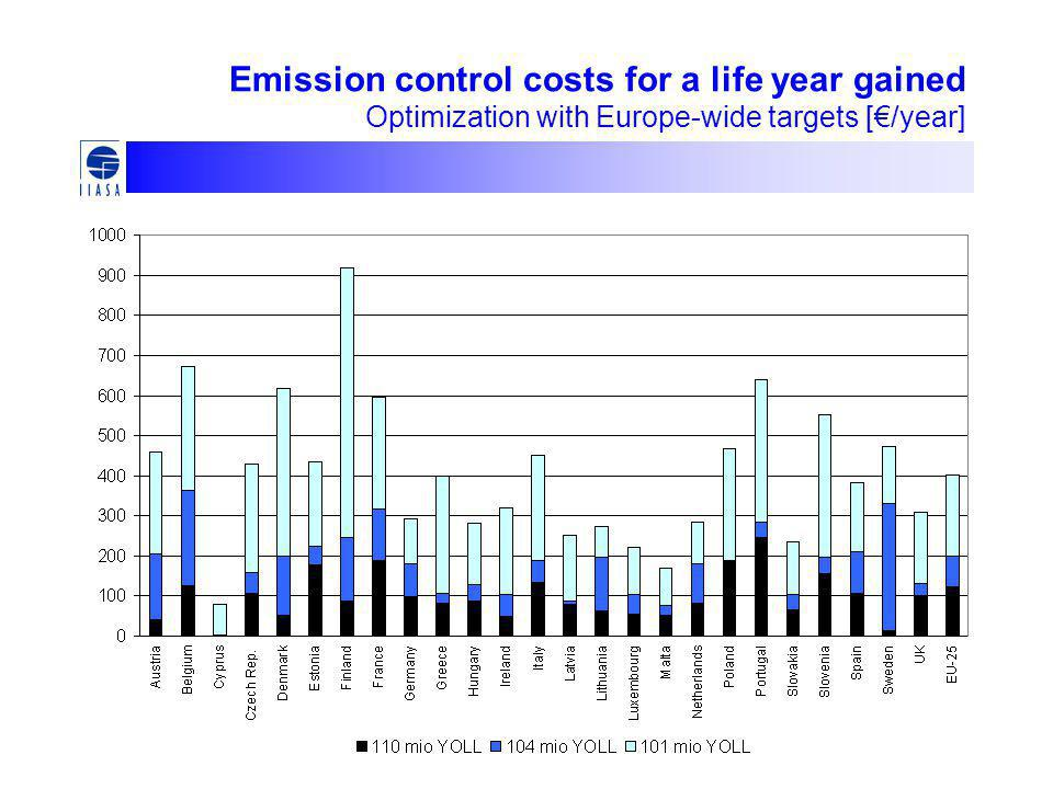 Emission control costs for a life year gained Optimization with Europe-wide targets [€/year]