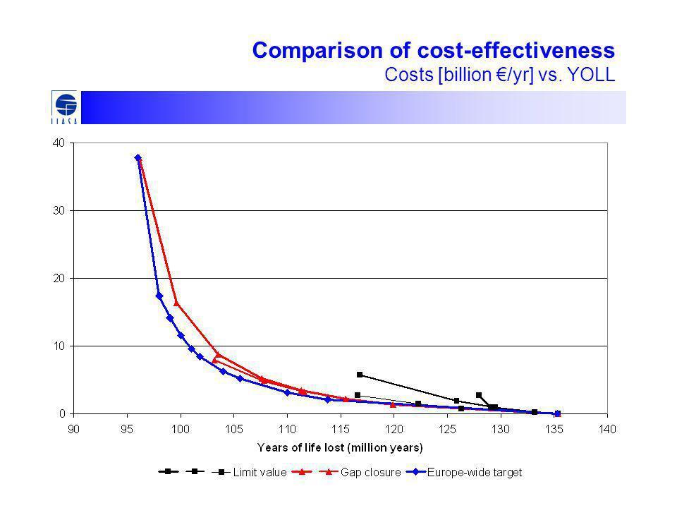 Comparison of cost-effectiveness Costs [billion €/yr] vs. YOLL