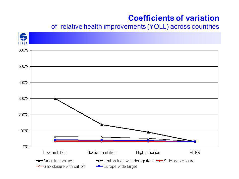 Coefficients of variation of relative health improvements (YOLL) across countries