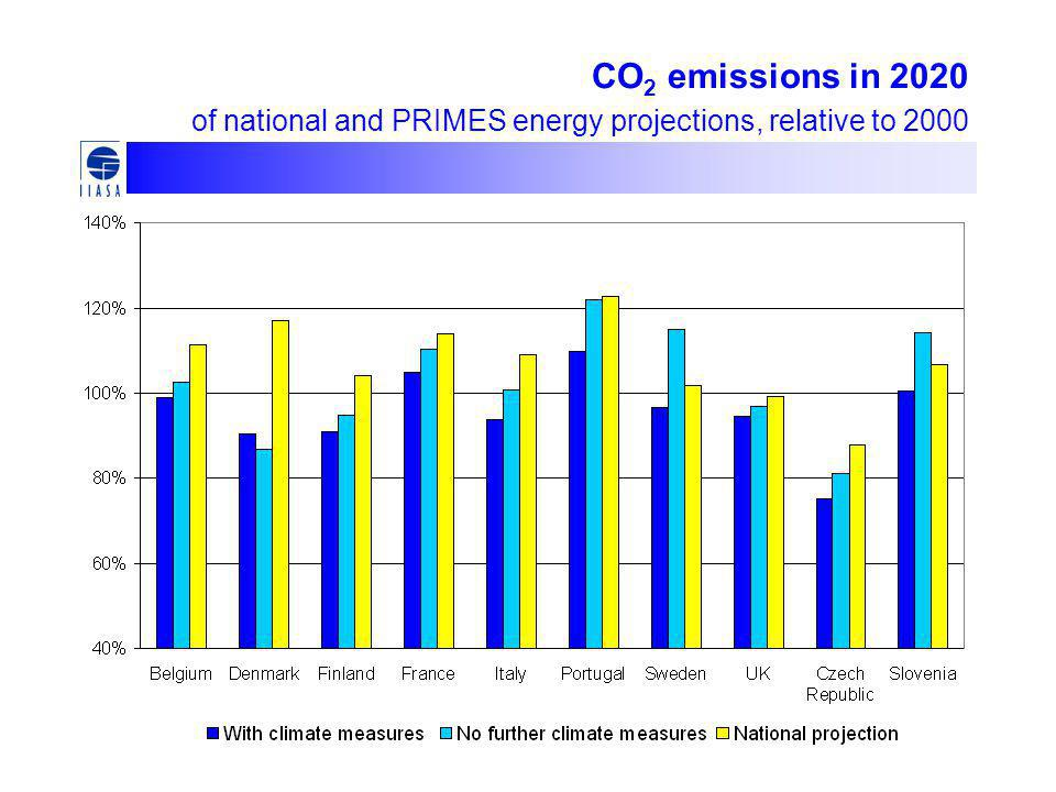 CO 2 emissions in 2020 of national and PRIMES energy projections, relative to 2000