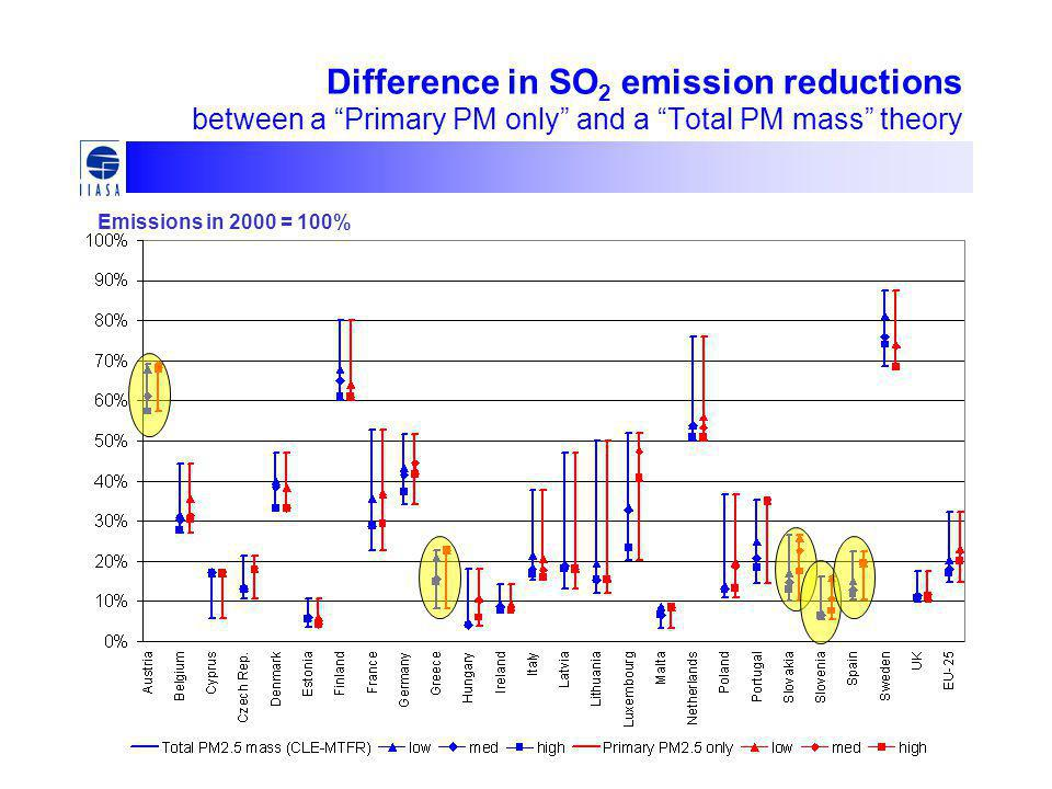 Difference in SO 2 emission reductions between a Primary PM only and a Total PM mass theory Emissions in 2000 = 100%