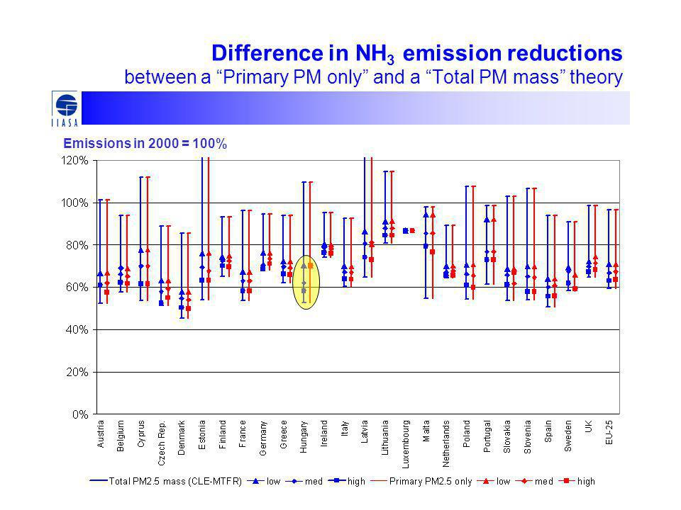 Difference in NH 3 emission reductions between a Primary PM only and a Total PM mass theory Emissions in 2000 = 100%