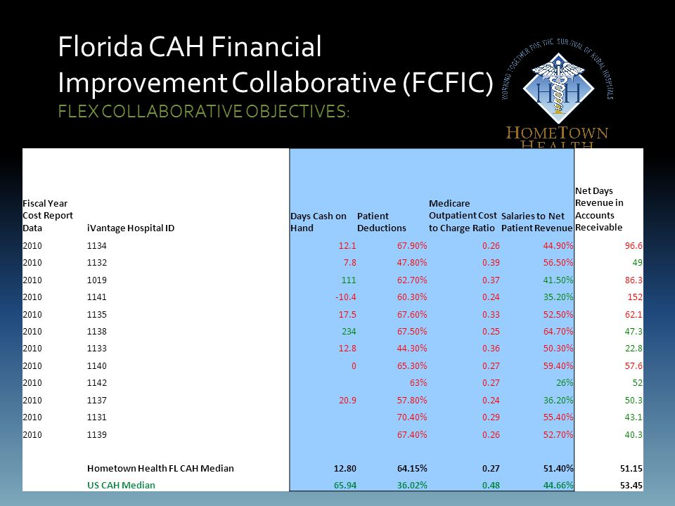 Florida CAH Financial Improvement Collaborative (FCFIC) FLEX COLLABORATIVE OBJECTIVES: Fiscal Year Cost Report DataiVantage Hospital ID Days Cash on Hand Patient Deductions Medicare Outpatient Cost to Charge Ratio Salaries to Net Patient Revenue Net Days Revenue in Accounts Receivable 2010113412.167.90%0.2644.90%96.6 201011327.847.80%0.3956.50%49 2010101911162.70%0.3741.50%86.3 20101141-10.460.30%0.2435.20%152 2010113517.567.60%0.3352.50%62.1 2010113823467.50%0.2564.70%47.3 2010113312.844.30%0.3650.30%22.8 20101140065.30%0.2759.40%57.6 20101142 63%0.2726%52 2010113720.957.80%0.2436.20%50.3 20101131 70.40%0.2955.40%43.1 20101139 67.40%0.2652.70%40.3 Hometown Health FL CAH Median12.8064.15%0.2751.40%51.15 US CAH Median65.9436.02%0.4844.66%53.45
