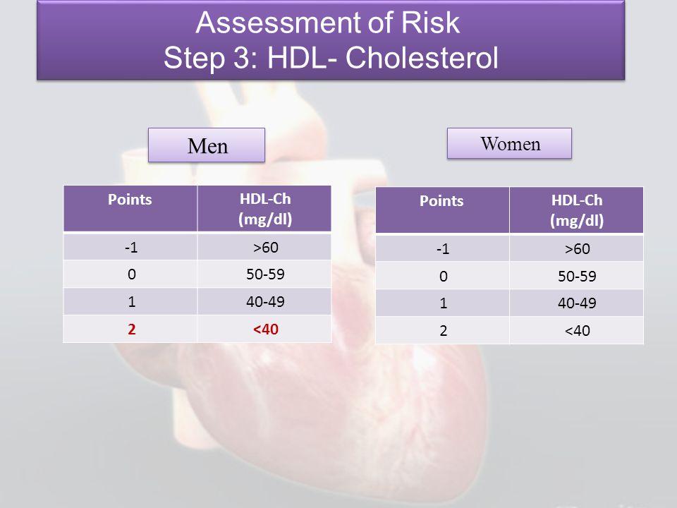 Men Women Assessment of Risk Step 3: HDL- Cholesterol Assessment of Risk Step 3: HDL- Cholesterol HDL-Ch (mg/dl) Points >60 50-590 40-491 <402 HDL-Ch