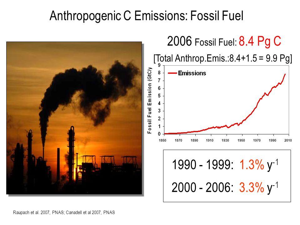 Anthropogenic C Emissions: Fossil Fuel Raupach et al.