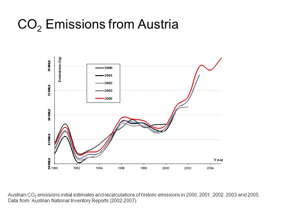 CO 2 Emissions from Austria Austrian CO 2 emissions initial estimates and recalculations of historic emissions in 2000, 2001, 2002, 2003 and 2005. Dat