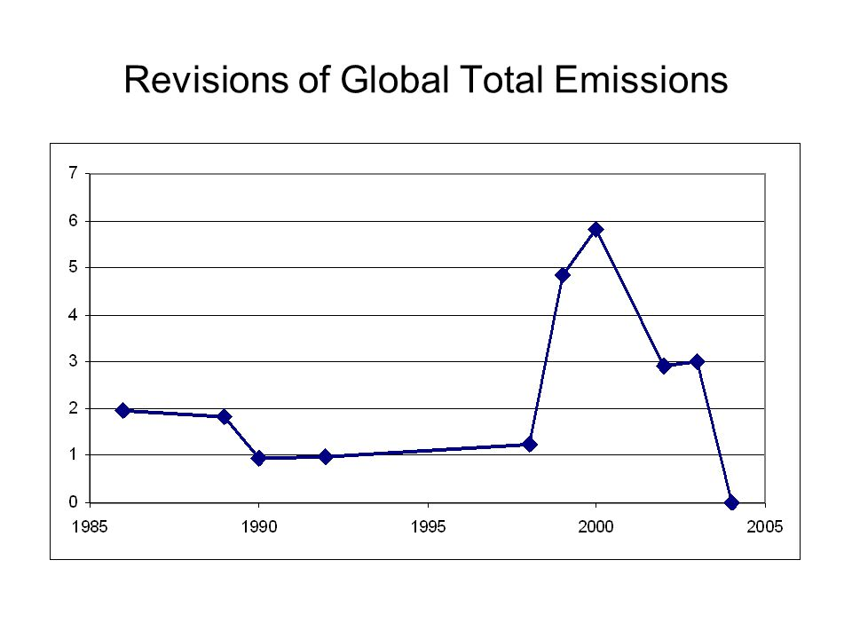Revisions of Global Total Emissions