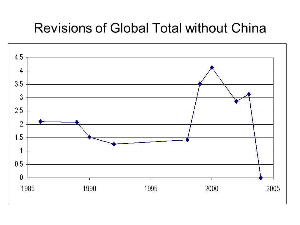 Revisions of Global Total without China
