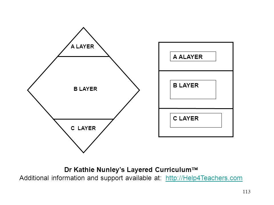 112 Layered Grading Template A Layer Critical Thinking B Layer Application C Layer Knowledge
