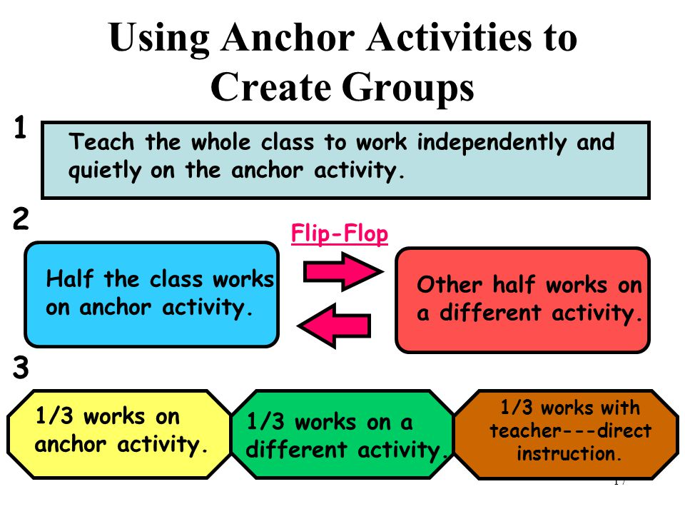 16 The Purpose of an Anchor Activity is to: Provide meaningful work for students when they finish an assignment or project, when they first enter the class or when they are stumped .