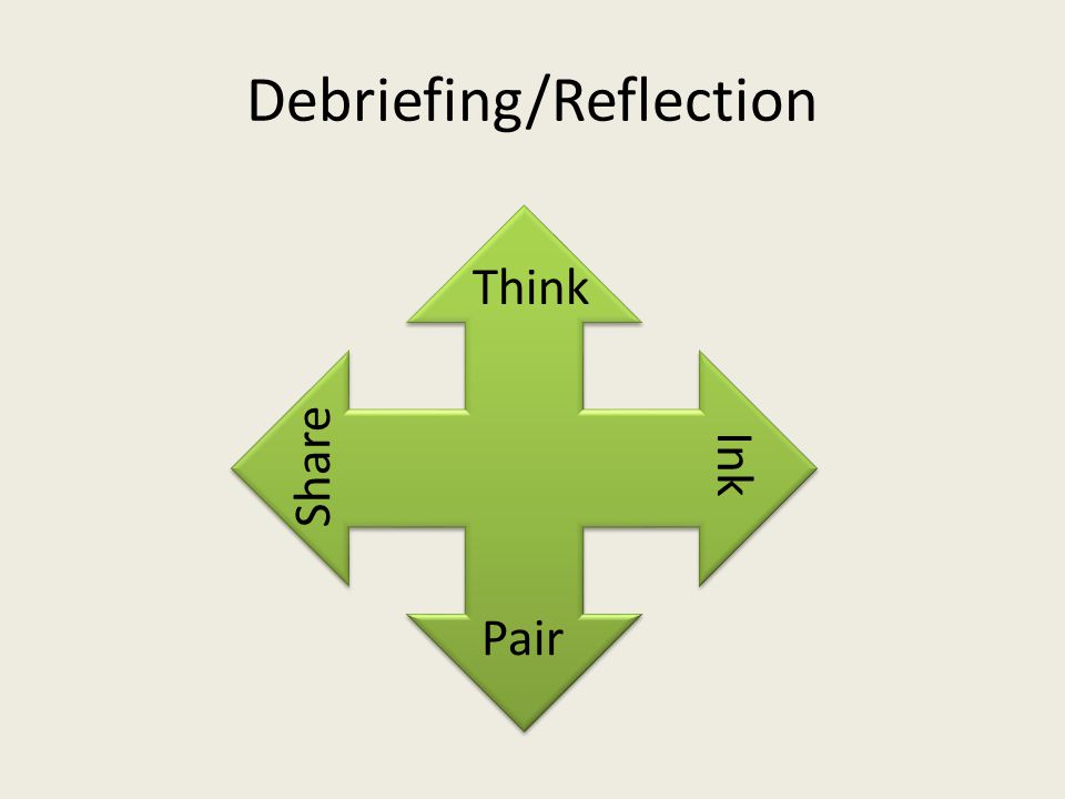 Debriefing/Reflection Think Ink Pair Share