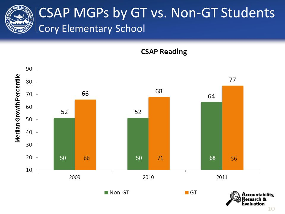 10 Median Growth Percentile CSAP MGPs by GT vs. Non-GT Students Cory Elementary School