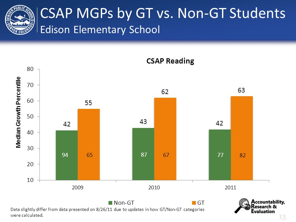 13 Median Growth Percentile CSAP MGPs by GT vs.