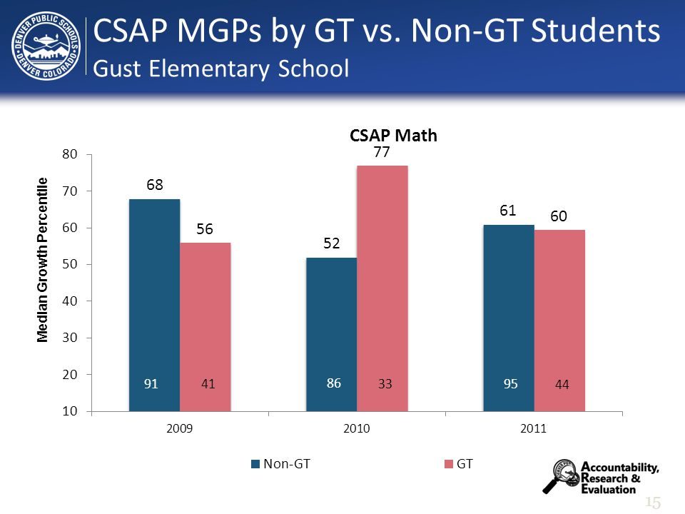 15 Median Growth Percentile CSAP MGPs by GT vs. Non-GT Students Gust Elementary School