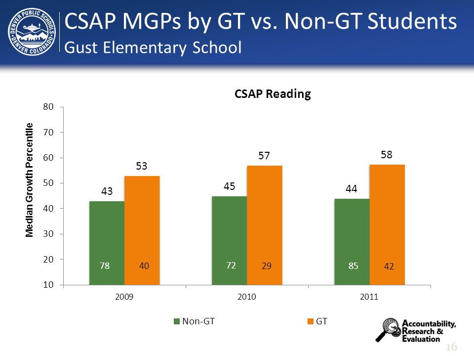 16 Median Growth Percentile CSAP MGPs by GT vs. Non-GT Students Gust Elementary School