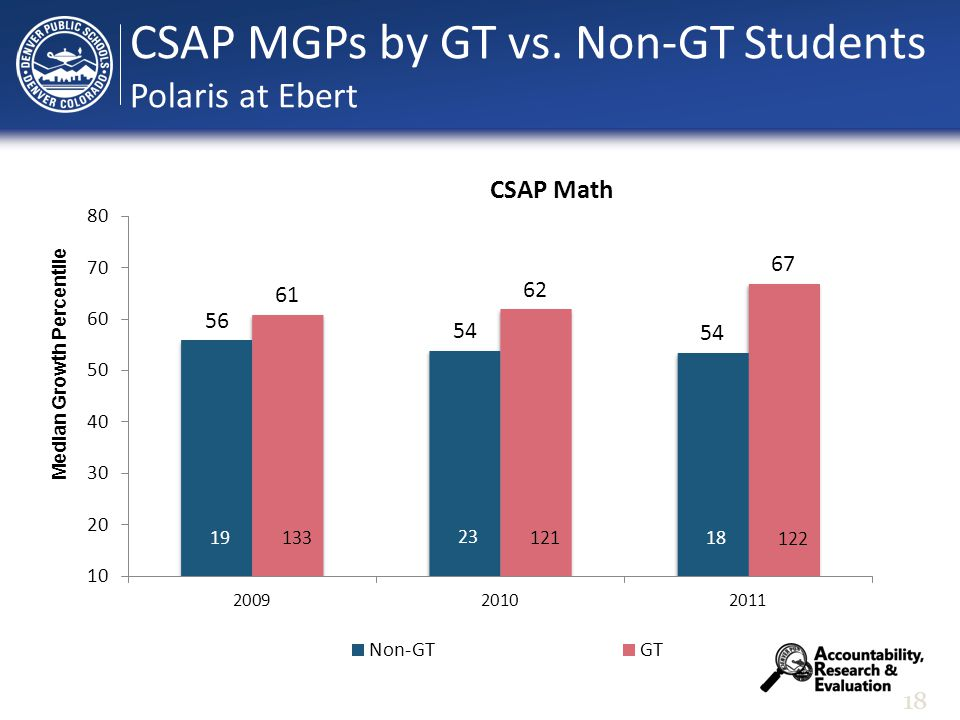 18 Median Growth Percentile CSAP MGPs by GT vs. Non-GT Students Polaris at Ebert