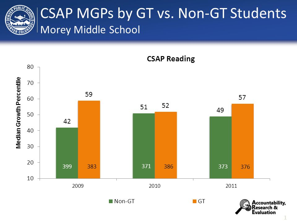 1 Median Growth Percentile CSAP MGPs by GT vs. Non-GT Students Morey Middle School