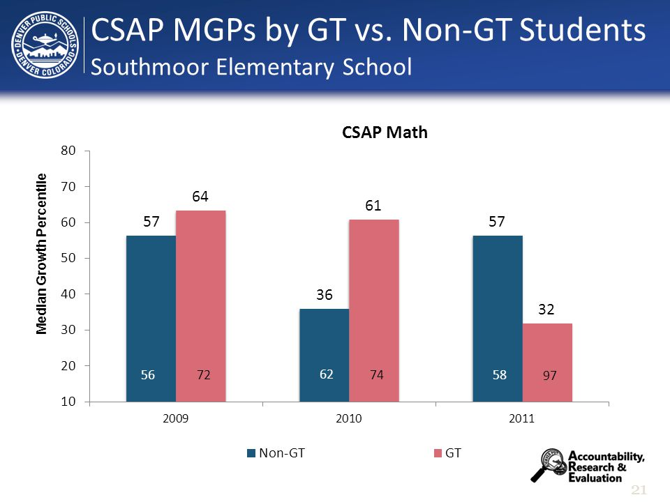 21 Median Growth Percentile CSAP MGPs by GT vs. Non-GT Students Southmoor Elementary School