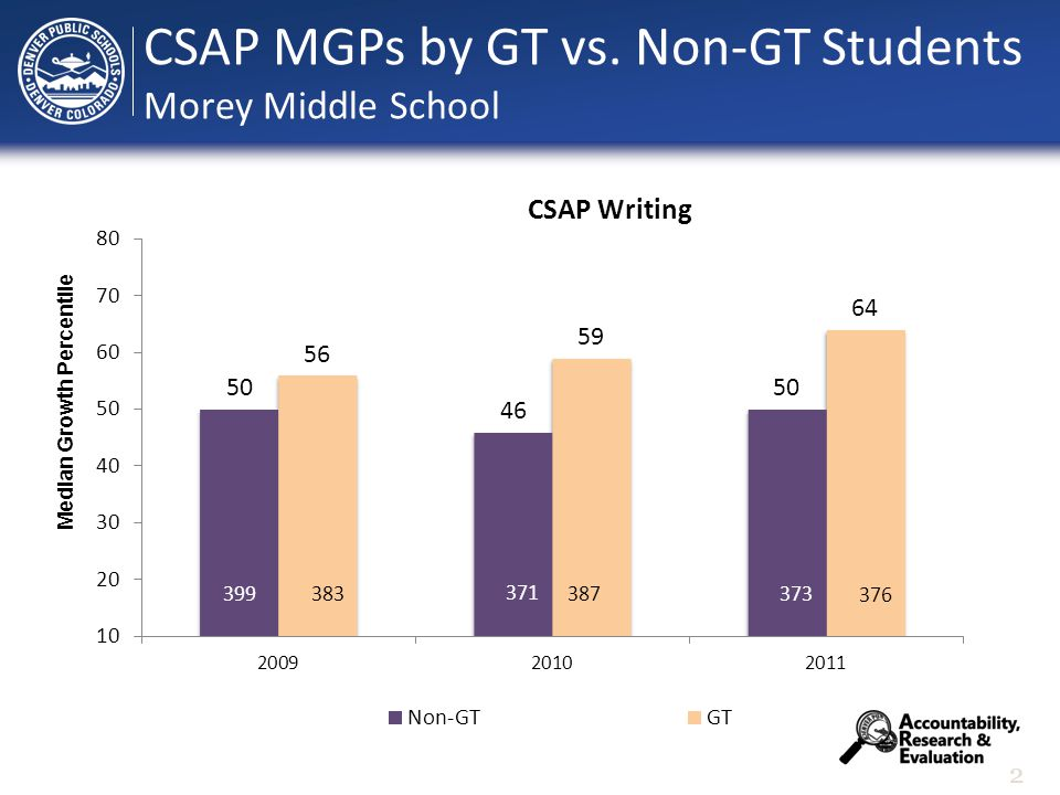 2 Median Growth Percentile CSAP MGPs by GT vs. Non-GT Students Morey Middle School