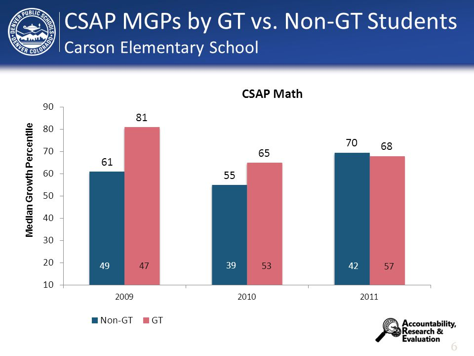 6 Median Growth Percentile CSAP MGPs by GT vs. Non-GT Students Carson Elementary School