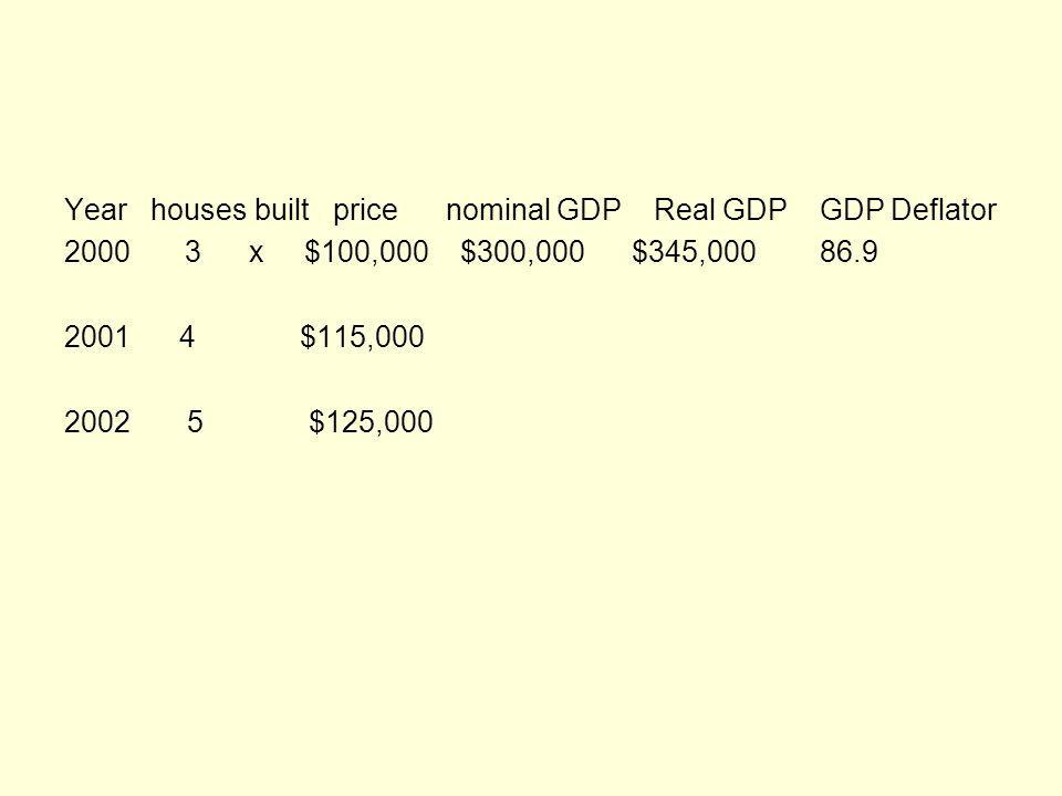Year houses built price nominal GDP Real GDP GDP Deflator 2000 3 x $100,000 $300,000 $345,000 86.9 2001 4 $115,000 2002 5 $125,000