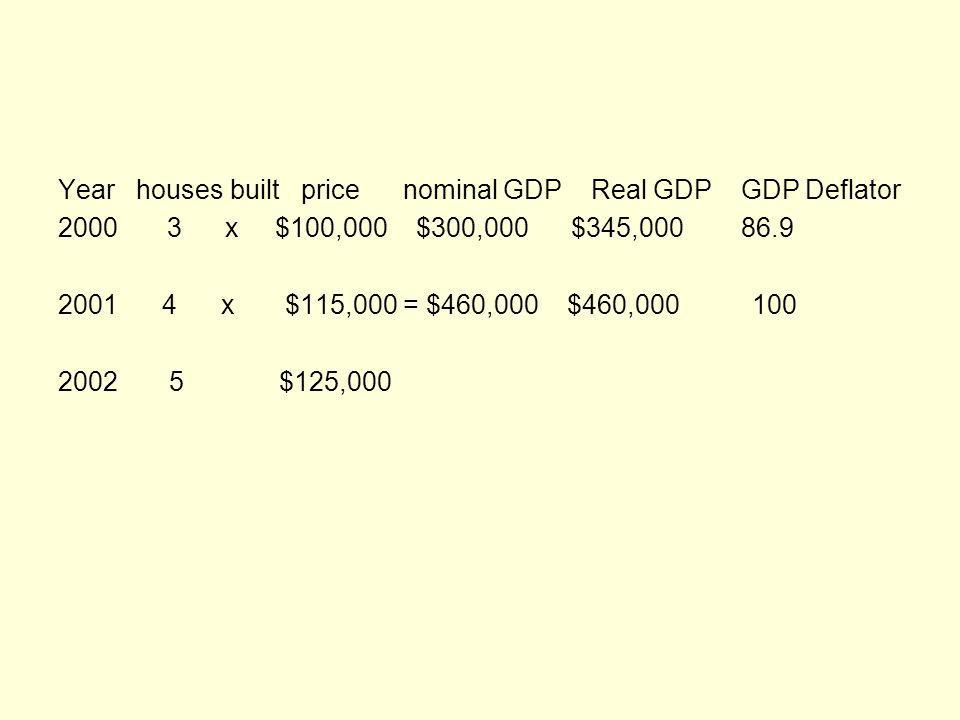 Year houses built price nominal GDP Real GDP GDP Deflator 2000 3 x $100,000 $300,000 $345,000 86.9 2001 4 x $115,000 = $460,000 $460,000 100 2002 5 x $125,000 = $625,000 $575,000 108.9