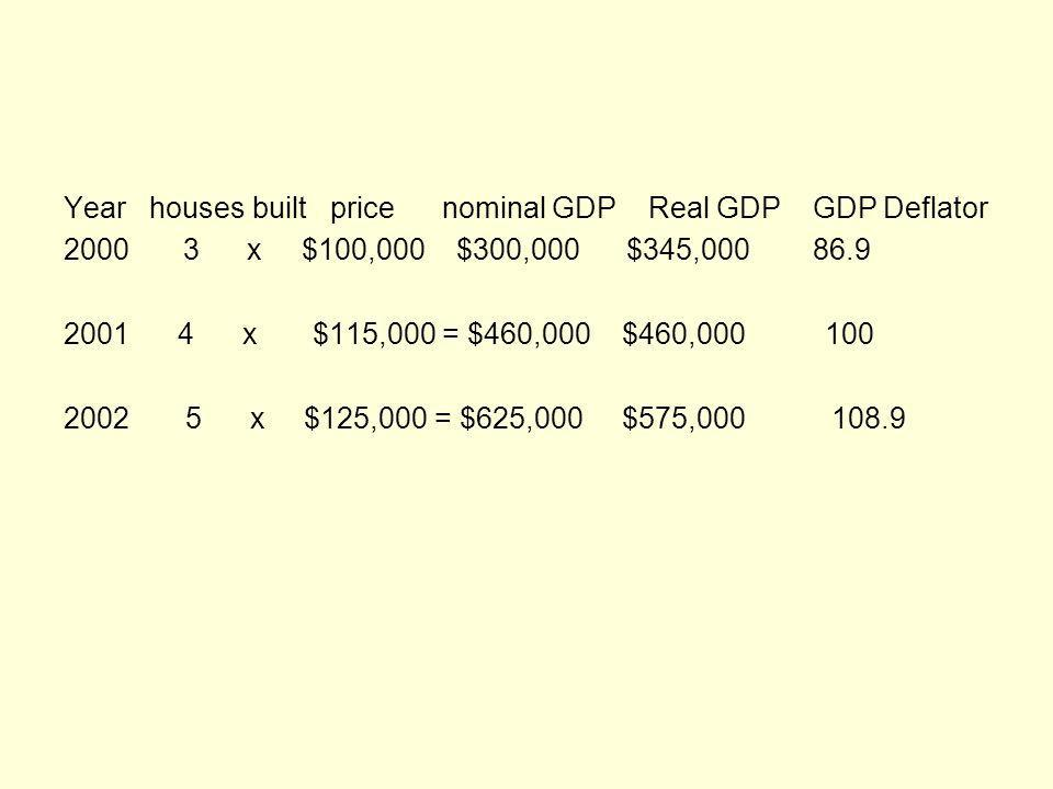 Year houses built price nominal GDP Real GDP GDP Deflator 2000 3 x $100,000 $300,000 $345,000 86.9 2001 4 x $115,000 = $460,000 $460,000 100 2002 5 x