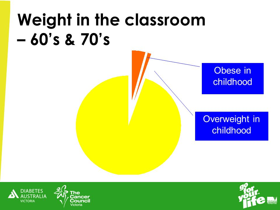 Overweight in childhood Obese in childhood Weight in the classroom – 60's & 70's