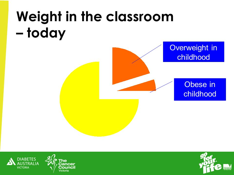 Overweight in childhood Obese in childhood Weight in the classroom – today