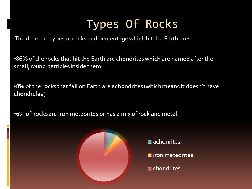 Types Of Rocks The different types of rocks and percentage which hit the Earth are: 86% of the rocks that hit the Earth are chondrites which are named after the small, round particles inside them.