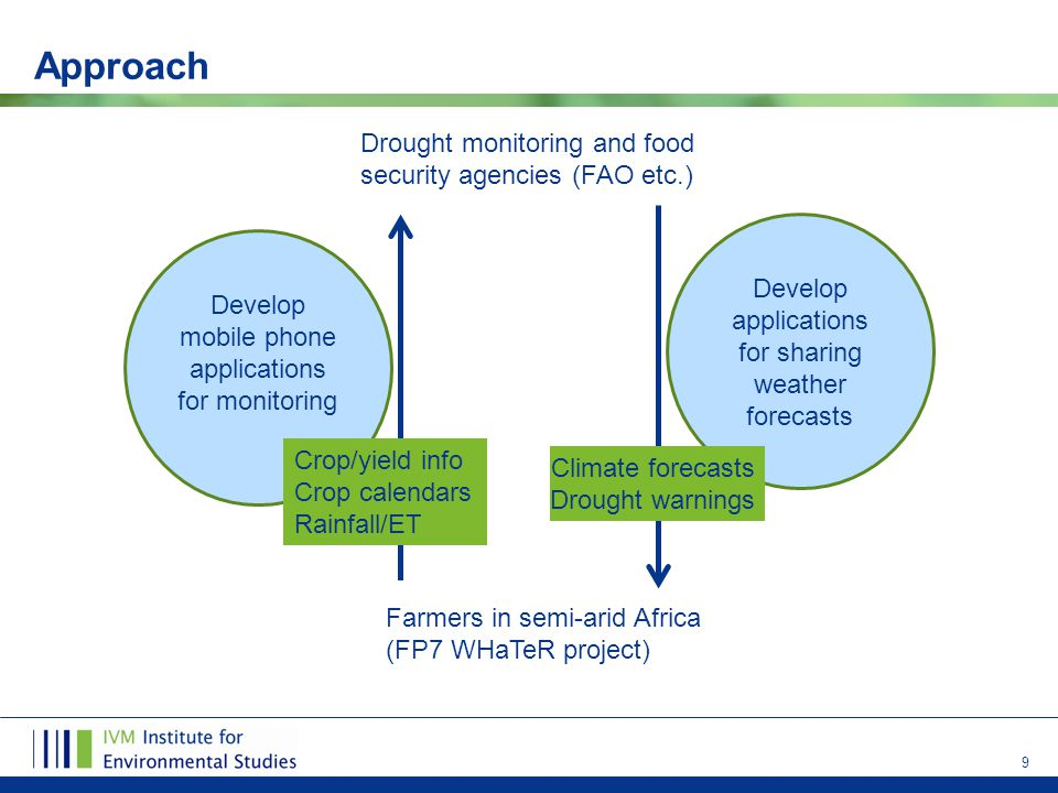 9 Approach Develop applications for sharing weather forecasts Develop mobile phone applications for monitoring Farmers in semi-arid Africa (FP7 WHaTeR project) Crop/yield info Crop calendars Rainfall/ET Climate forecasts Drought warnings Drought monitoring and food security agencies (FAO etc.)