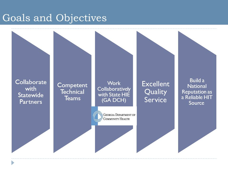 Goals and Objectives Collaborate with Statewide Partners Competent Technical Teams Work Collaboratively with State HIE (GA DCH) Excellent Quality Service Build a National Reputation as a Reliable HIT Source