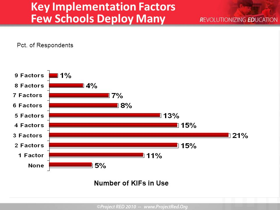 Key Implementation Factors Few Schools Deploy Many Number of KIFs in Use Pct. of Respondents