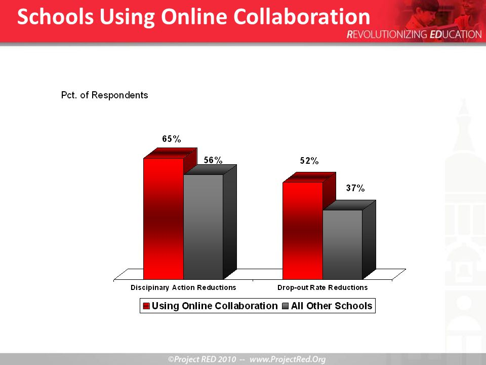 Schools Using Online Collaboration
