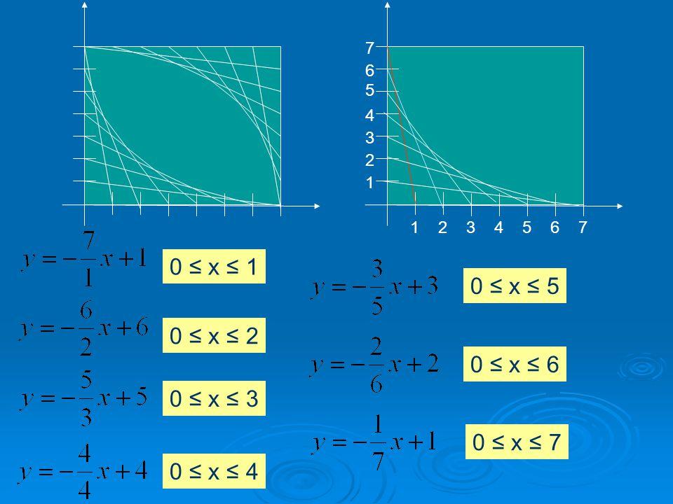 7 6 5 4 3 2 1 7654321 0 ≤ x ≤ 1 0 ≤ x ≤ 2 0 ≤ x ≤ 3 0 ≤ x ≤ 4 0 ≤ x ≤ 5 0 ≤ x ≤ 6 0 ≤ x ≤ 7