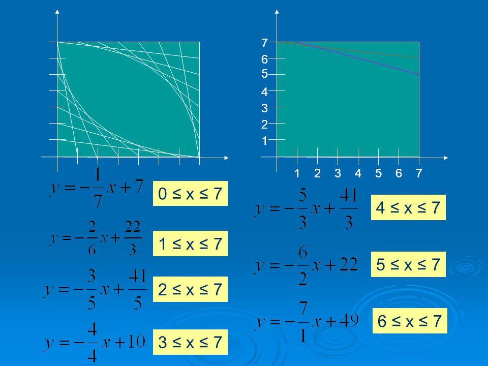 7 6 5 4 3 2 1 7654321 1 ≤ x ≤ 7 2 ≤ x ≤ 7 3 ≤ x ≤ 7 4 ≤ x ≤ 7 5 ≤ x ≤ 7 6 ≤ x ≤ 7