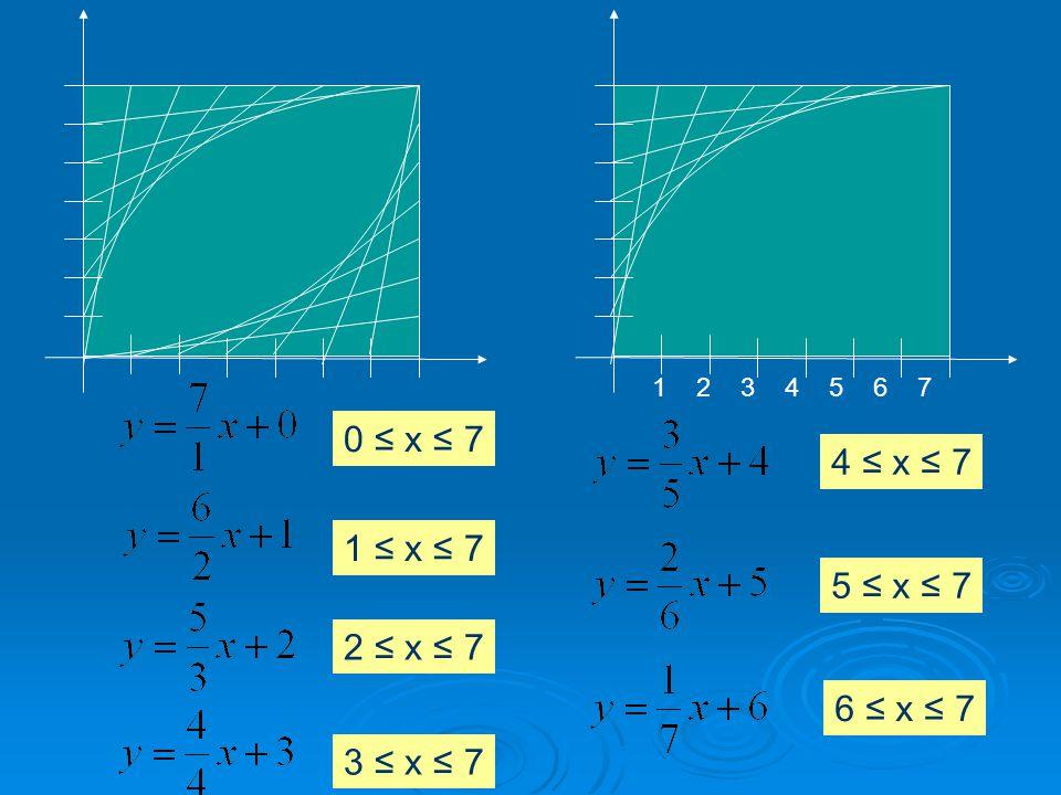 7654321 0 ≤ x ≤ 7 1 ≤ x ≤ 7 2 ≤ x ≤ 7 3 ≤ x ≤ 7 4 ≤ x ≤ 7 5 ≤ x ≤ 7 6 ≤ x ≤ 7