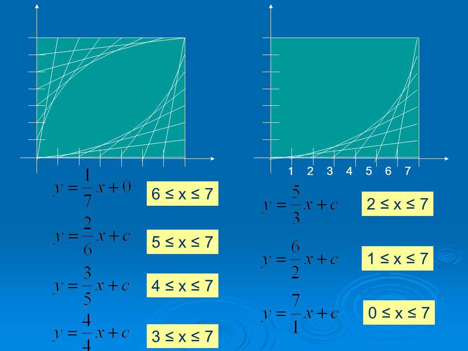 7654321 5 ≤ x ≤ 7 4 ≤ x ≤ 7 3 ≤ x ≤ 7 2 ≤ x ≤ 7 1 ≤ x ≤ 7 0 ≤ x ≤ 7