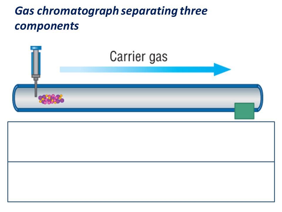 Gas chromatograph separating three components