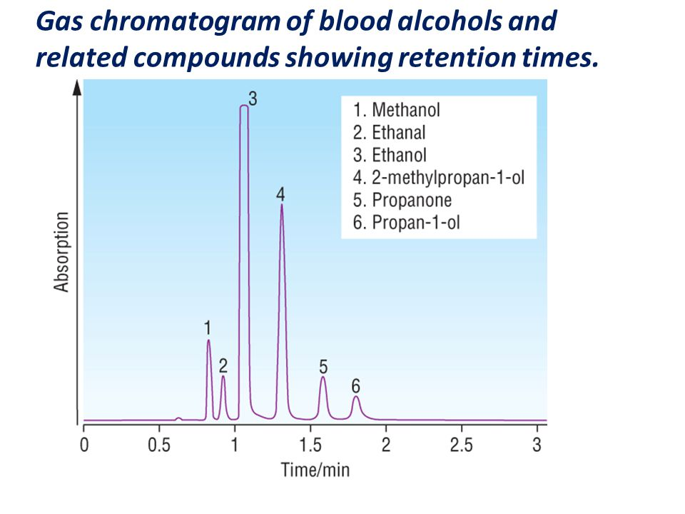 Gas chromatogram of blood alcohols and related compounds showing retention times.