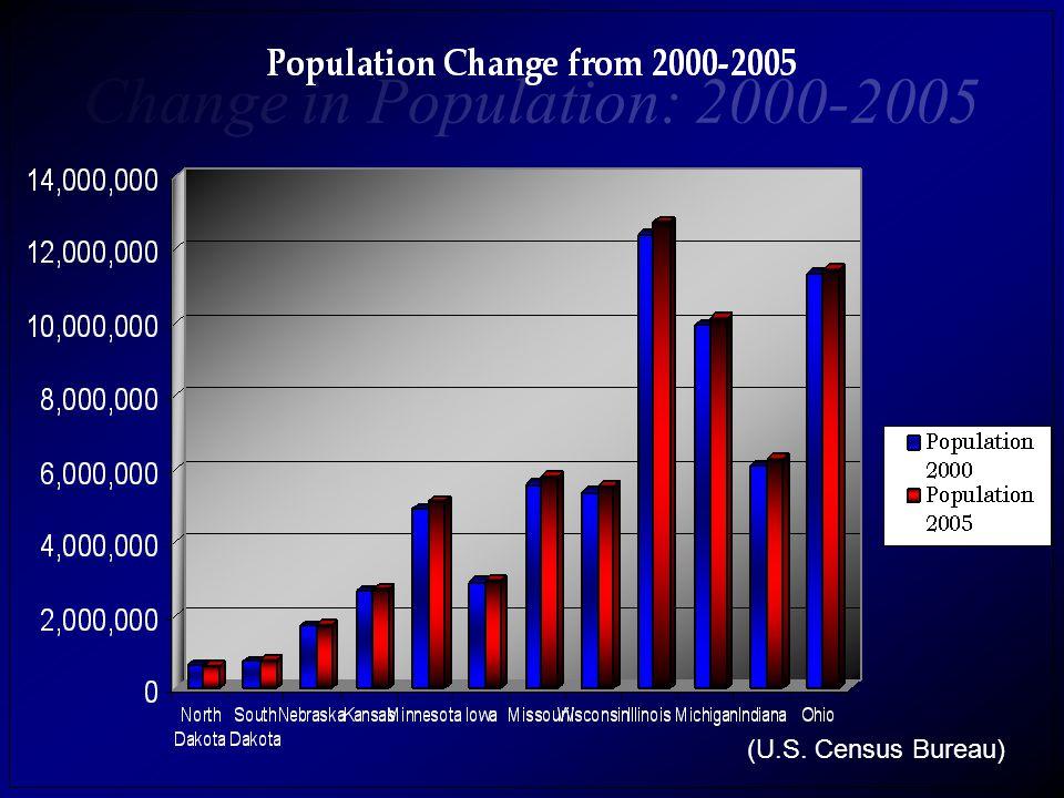 Total Population 66,217,736 or 22% of the Population of the U.S., 301,215,667. (U.S. Census Bureau)