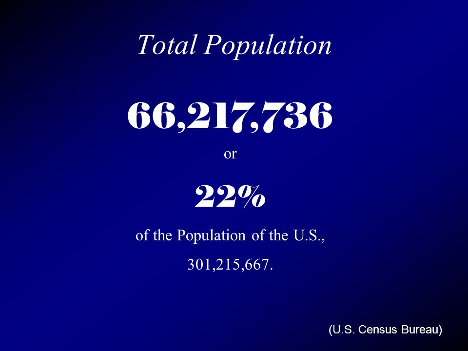 Total Population 66,217,736 or 22% of the Population of the U.S., 301,215,667. (U.S. Census Bureau)