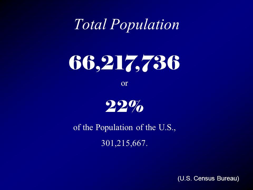Racial/Ethnic Ratio StateBlack/African American American Indian and Alaska Natives AsianNative Hawaii and other Pacific Island er MultiracialHispanic/Lat ino Origin White, not of Hispanic Latino Origin Foreign-Born Residents North Dakota0.80%5.30%0.70%0.00%1.00%1.60%90.80% 1.90% South Dakota0.80%8.80%0.70%0.00%1.20%2.10%86.80% 1.80% Nebraska4.30%0.90%1.60%0.10%1.10%7.10%85.40% 4.40% Kansas5.90%0.90%2.10%0.10%1.60%8.30%81.60% 5.00% Minnesota4.30%1.20%3.40%0.10%1.40%3.60%86.30% 5.30% Iowa2.30%0.30%1.40%0.00%0.90%3.70%91.50% 3.10% Missouri11.50%0.40%1.30%0.10%1.30%2.70%82.90% 2.70% Wisconsin6.00%0.90%2.00%0.00%1.00%4.50%86.00% 3.60% Illinois 15.10%0.30%4.10%0.10%1.10%14.30%65.80% 12.30% Michigan 14.30%0.60%2.20%0.00%1.50%3.80%77.90%5.30% Indiana 8.80%0.30%1.20%0.00%1.10%4.50%84.30%3.10% Ohio 11.90%0.20%1.40%0.00%1.30%2.30%83.10%3.00% Average7.17%1.68%1.84%0.04%1.21%4.88%83.53% 4.29% Racial/Ethnic Ratio Average7.17%1.68%1.84%0.04%1.21%4.88%83.53% 4.29% StateBlack/Africa n American American Indian and Alaska Natives AsianNative Hawaii and other Pacific Islander Multiraci al Hispanic/ Latino Origin White, not of Hispanic Latino Origin Foreign- Born Residents (U.S.