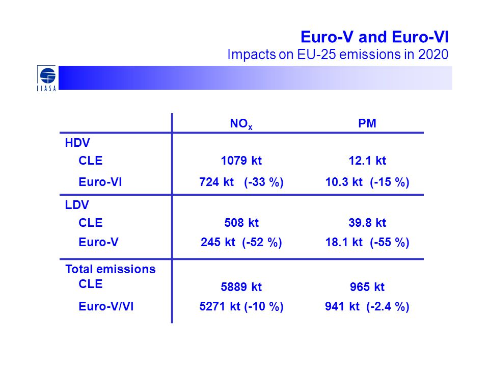 Euro-V and Euro-VI Impacts on EU-25 emissions in 2020 NO x PM HDV CLE1079 kt12.1 kt Euro-VI724 kt (-33 %)10.3 kt (-15 %) LDV CLE508 kt39.8 kt Euro-V245 kt (-52 %)18.1 kt (-55 %) Total emissions CLE 5889 kt965 kt Euro-V/VI5271 kt (-10 %)941 kt (-2.4 %)