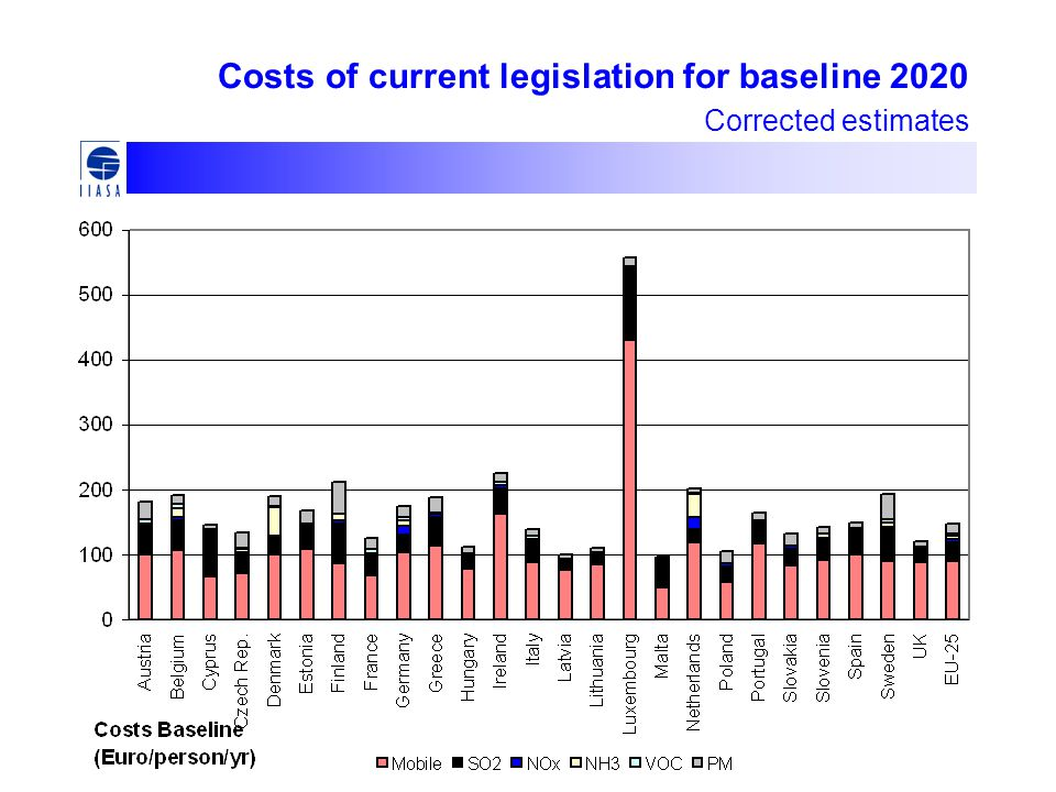 Costs of current legislation for baseline 2020 Corrected estimates